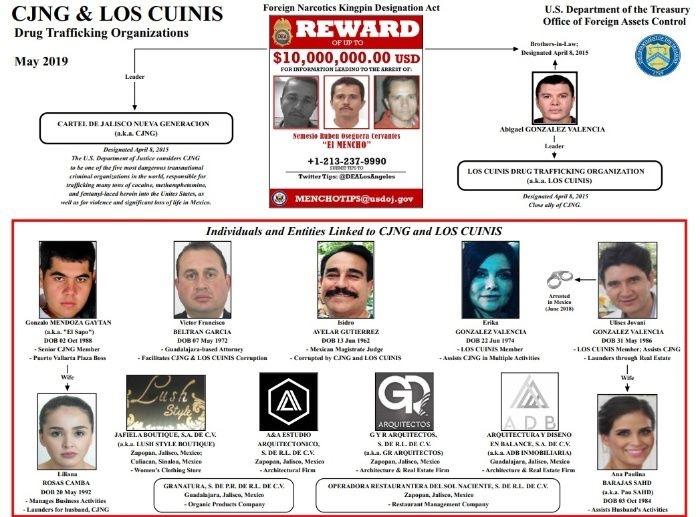 "Justicia estadunidense sanciona a ""narcomagistrado"" de Jalisco"