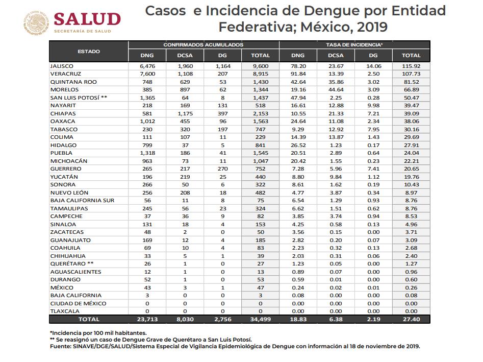 dengue-jalisco-partidero