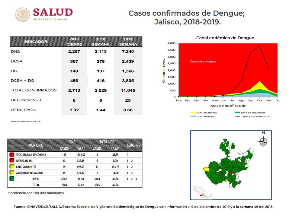 guadalajara-jalisco-dengue-partidero