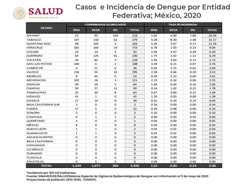 dengue-salud-jalisco-partidero