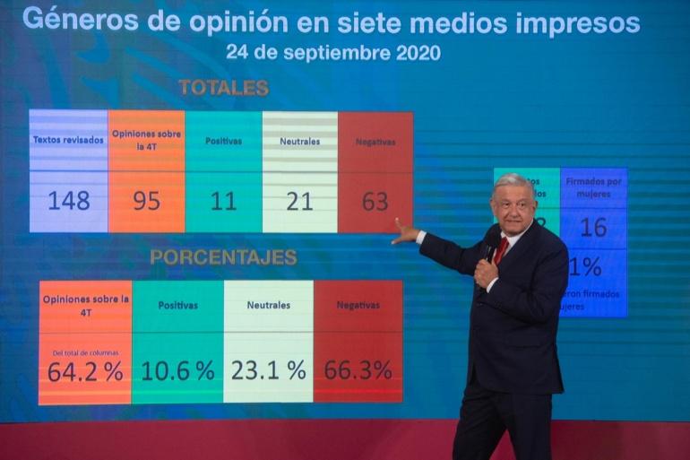 66 artículos contra la Cuarta Transformación en un día: López Obrador